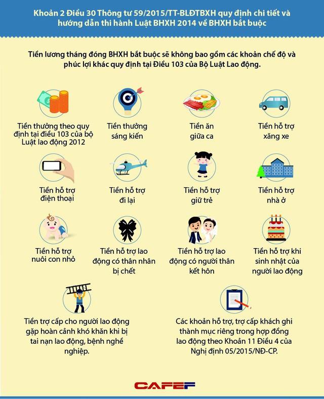 [Infographic]: Khoản thu nhập nào không tính đóng BHXH năm 2018? - Ảnh 1.