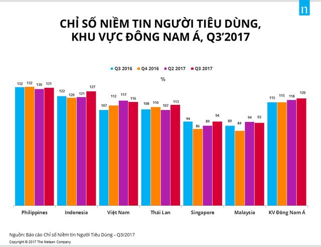 Việt Nam là quốc gia có mức độ lạc quan của người tiêu dùng cao thứ 5 toàn cầu  - Ảnh 1.