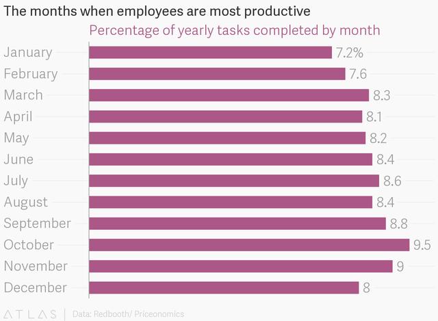 Thời gian nào đẹp nhất trong năm để làm việc hiệu quả: Nghiên cứu 2 năm từ hàng trăm nghìn nhân viên đưa ra một kết quả bất ngờ - Ảnh 2.