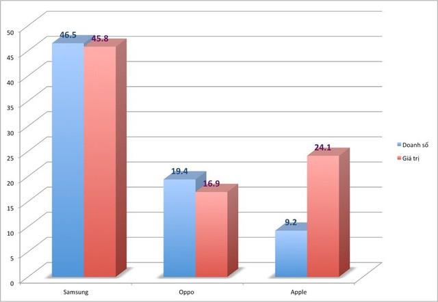 iPhone đứng sau Samsung, Oppo về thị phần tại Việt Nam, nhưng doanh thu vượt xa đối thủ - Ảnh 1.