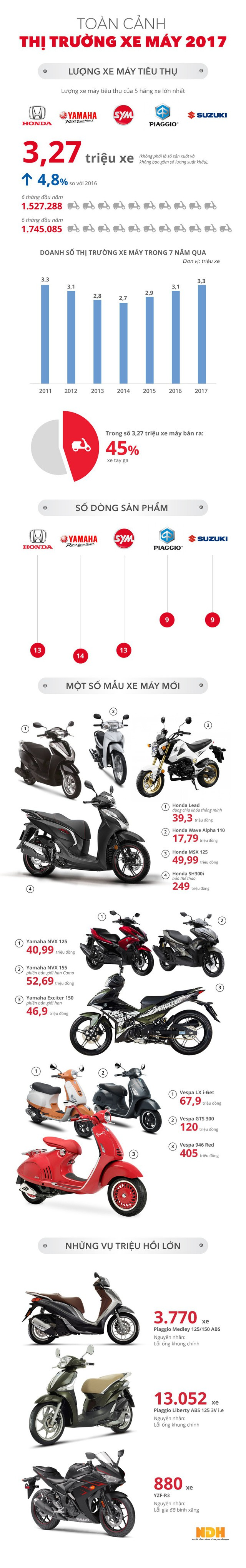 [Infographic] Toàn cảnh thị trường xe máy Việt Nam 2017 - Ảnh 1.