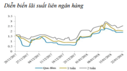 Lãi suất liên ngân hàng tiếp tục tăng - Ảnh 1.