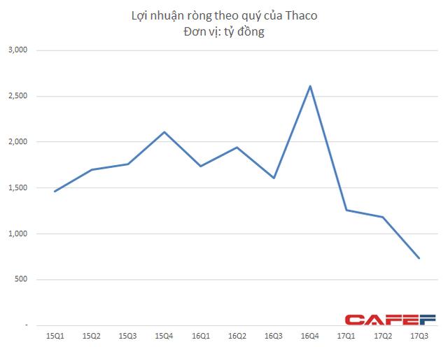 Quý III thấp kỷ lục, lợi nhuận của Trường Hải Auto đã chạm đáy?  - Ảnh 3.