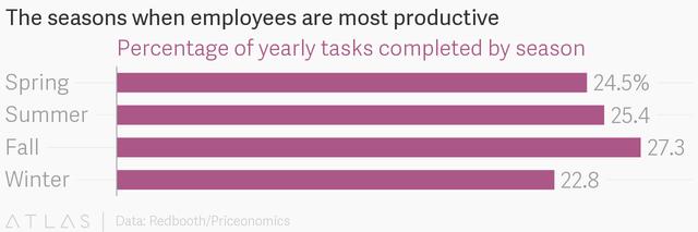 Thời gian nào đẹp nhất trong năm để làm việc hiệu quả: Nghiên cứu 2 năm từ hàng trăm nghìn nhân viên đưa ra một kết quả bất ngờ - Ảnh 4.