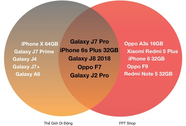 Đây là chiếc smartphone nhiều người Việt bỏ tiền ra mua nhất trong năm 2018 - Ảnh 1.