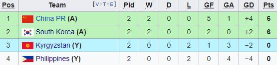 3 lần sút trúng xà ngang, Hàn Quốc vẫn sớm giành vé vào vòng 1/8 Asian Cup - Ảnh 2.