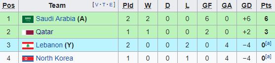 Đối thủ cạnh tranh của Việt Nam thua trận thứ 2 liên tiếp - Ảnh 2.