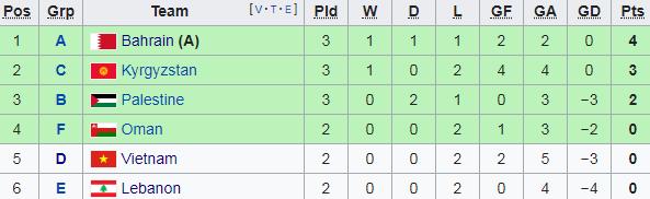 Việt Nam 2-0 Yemen: Quang Hải và Quế Ngọc Hải đem tới chiến thắng - Ảnh 6.
