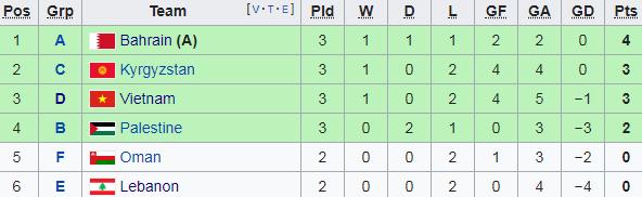 Việt Nam 2-0 Yemen: Quang Hải và Quế Ngọc Hải đem tới chiến thắng - Ảnh 1.