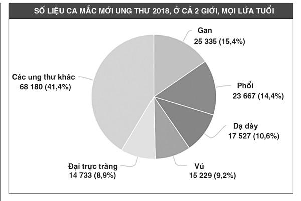 Người Việt bị ung thư gan nhiều thứ 5 thế giới