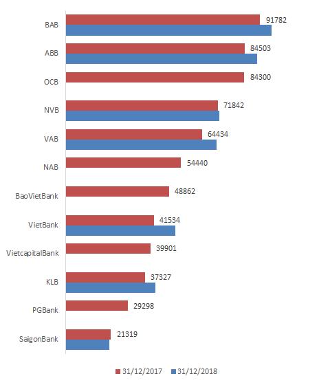 60% nhà băng Việt Nam có tài sản vượt 100.000 tỷ đồng - Ảnh 2.