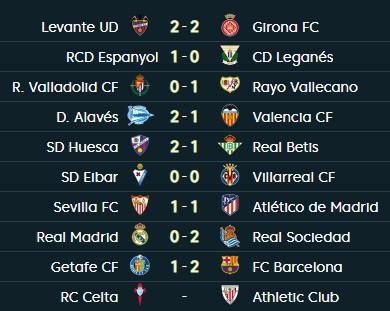 Real Madrid thua ngay trên sân nhà, Barcelona độc tôn tại La Liga - Ảnh 3.