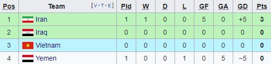Thổi bay Yemen trong mưa bàn thắng, Iran gửi lời thách thức đến toàn bộ Asian Cup - Ảnh 4.