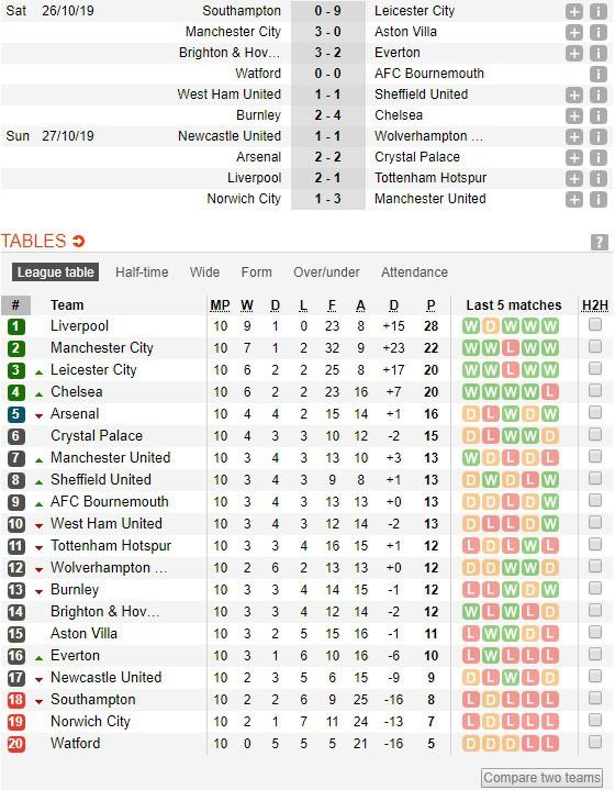 Vô duyên với 2 quả pen từ VAR, Man United vẫn bay cao trên BXH Premier League - Ảnh 15.