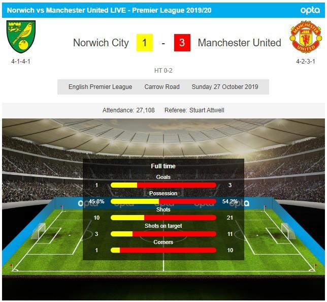 Vô duyên với 2 quả pen từ VAR, Man United vẫn bay cao trên BXH Premier League - Ảnh 1.