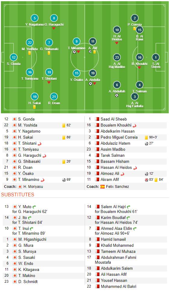 Hạ gục Nhật Bản đầy bất ngờ, Qatar kết thúc kì Asian Cup không tưởng - Ảnh 6.