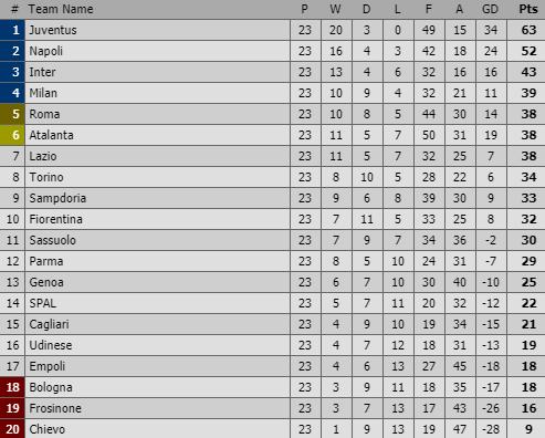 Vừa ghi bàn vừa kiến tạo, Ronaldo tiếp tục làm phần còn lại của Serie A tuyệt vọng - Ảnh 2.