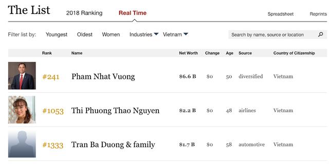 Tài sản của chủ tịch Thaco Trần Bá Dương có thể tăng đột biến lên gần 7 tỷ USD, giàu ngang tỷ phú Phạm Nhật Vượng? - Ảnh 2.