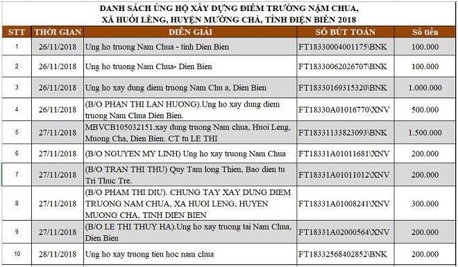 Danh sách nhà hảo tâm ủng hộ xây dựng điểm trường Nậm Chua, Huổi Lèng, Mường Chà, Điện Biên - Ảnh 2.