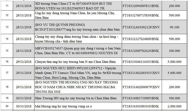 Danh sách nhà hảo tâm ủng hộ xây dựng điểm trường Nậm Chua, Huổi Lèng, Mường Chà, Điện Biên - Ảnh 3.