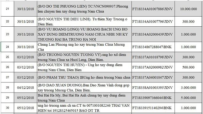 Danh sách nhà hảo tâm ủng hộ xây dựng điểm trường Nậm Chua, Huổi Lèng, Mường Chà, Điện Biên - Ảnh 4.