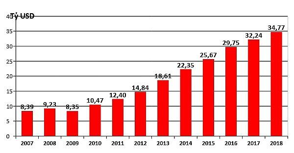 Thương mại Việt-Mỹ: Từ 450 triệu đến hơn 60 tỷ USD  - Ảnh 2.