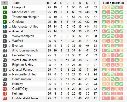 Hay đến ngỡ ngàng, CLB chiếu dưới khiến HLV Liverpool nổi cáu, cứu cả Premier League - Ảnh 6.