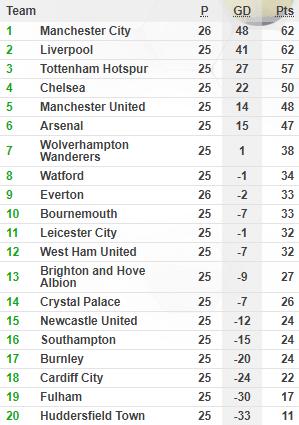 Giành lại ngôi đầu bảng, Man City buộc Liverpool đối diện nỗi sợ kéo dài 29 năm - Ảnh 2.
