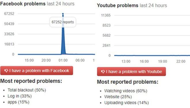 Facebook tạm thời bị đóng cửa vì lý do không ai ngờ - Ảnh 2.