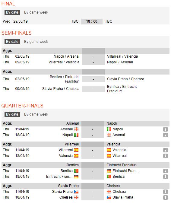 Arsenal gặp địch thủ khó, Chelsea dễ thở ở sân chơi châu lục - Ảnh 2.