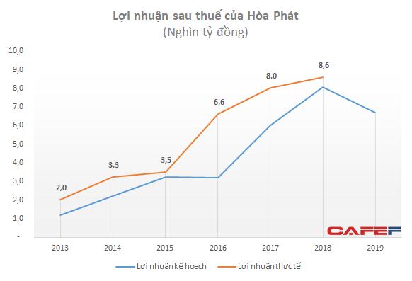 """Hòa Phát đặt kế hoạch lãi giảm 22%: Sự thận trọng đầy toan tính của """"xe lu"""" - Ảnh 6."""