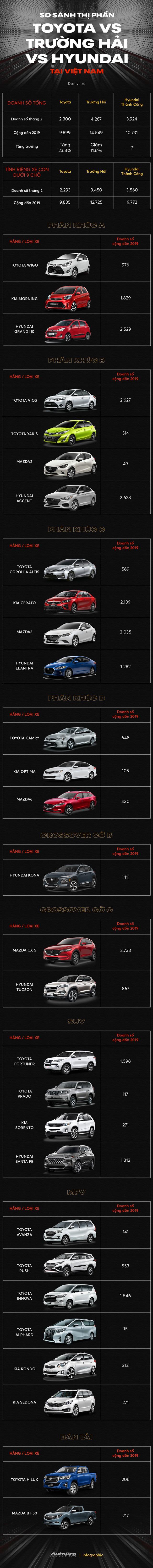 Hyundai bán vượt THACO, Toyota: Từ chỗ bị chê về chất lượng, xe Hàn lên ngôi át vía xe Nhật - Ảnh 1.