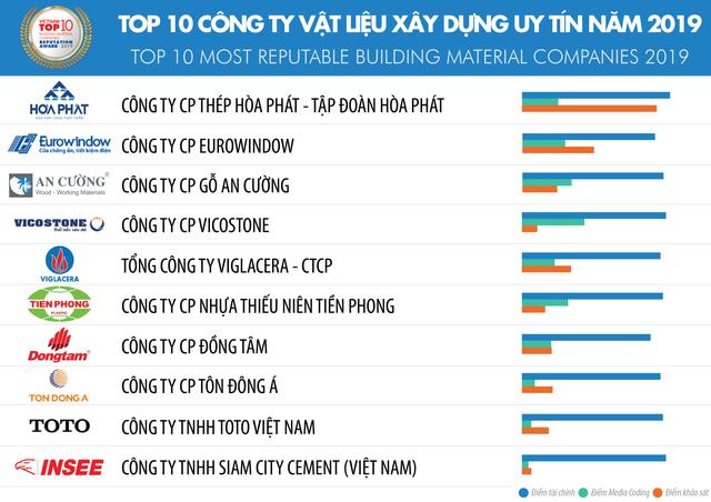 Hoa Sen bị loại khỏi Top 10 Công ty vật liệu xây dựng uy tín Việt Nam 2019, đứng đầu danh sách là Hòa Phát, An Cường, Vicostone - Ảnh 1.