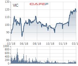 SK Group có thể rót tiếp 1 tỷ USD vào Vingroup sau khi đầu tư 470 triệu USD vào Masan - Ảnh 2.