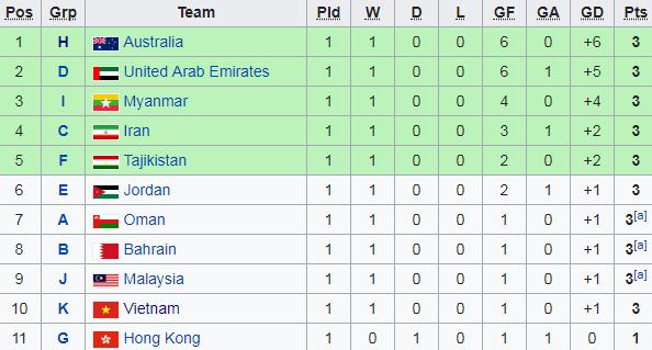 U23 Việt Nam rơi vào vùng nguy hiểm sau chiến thắng trước U23 Indonesia - Ảnh 1.