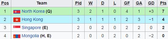 Cập nhật vòng loại U23 châu Á 2020: U23 Việt Nam gần như chắc chắn loại được một đối thủ - Ảnh 1.