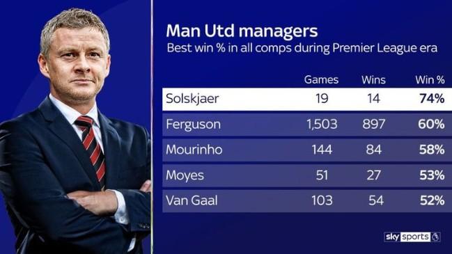 Solskjaer tiết lộ lời hứa với chủ sở hữu Man United sau khi kí hợp đồng - Ảnh 5.