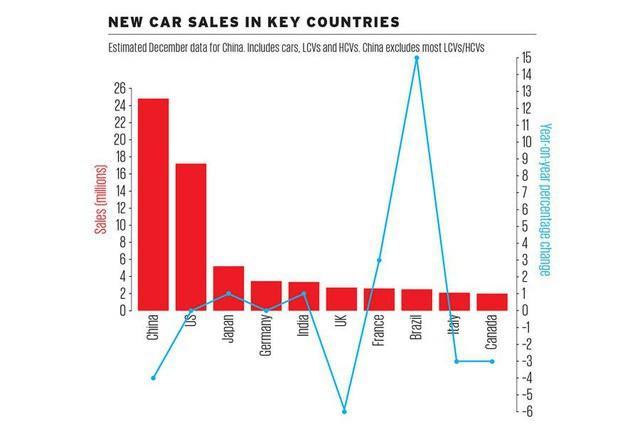 Muốn hiểu thị trường ô tô thế giới thì cần biết những con số này - Ảnh 2.