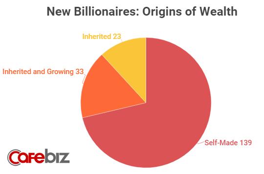 Trong số 195 tỷ phú mới ghi danh vào Câu lạc bộ siêu giàu 2019 của Forbes, riêng Trung Quốc và Mỹ đóng góp tới 83 cái tên - Ảnh 1.
