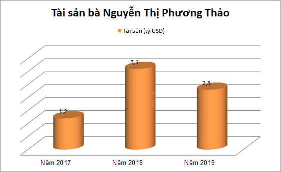 Những điểm tương đồng thú vị của 5 tỷ phú USD Việt Nam - Ảnh 5.