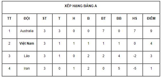 Thoát hiểm trước Iran, Việt Nam giành vé dự giải châu Á - Ảnh 2.