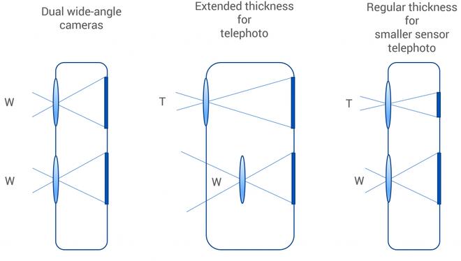 Nghe chuyên gia từ trang DxOMark giải thích về hệ thống nhiều camera trên smartphone - Ảnh 4.