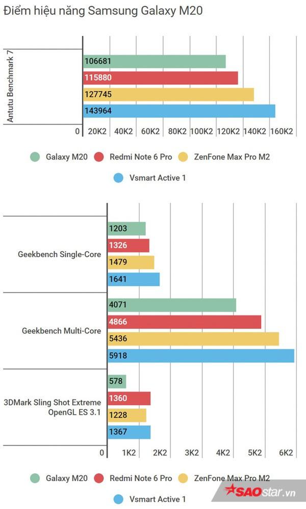 Đánh giá Samsung Galaxy M20: Smartphone có pin xài lâu sạc nhanh ấn tượng nhất! - Ảnh 27.