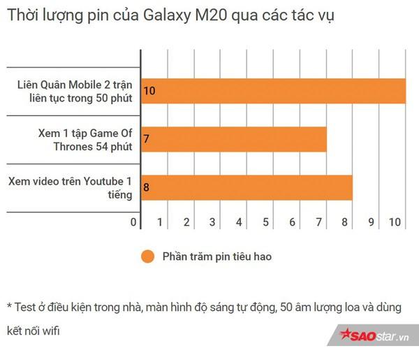 Đánh giá Samsung Galaxy M20: Smartphone có pin xài lâu sạc nhanh ấn tượng nhất! - Ảnh 7.