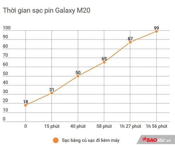 Đánh giá Samsung Galaxy M20: Smartphone có pin xài lâu sạc nhanh ấn tượng nhất! - Ảnh 9.