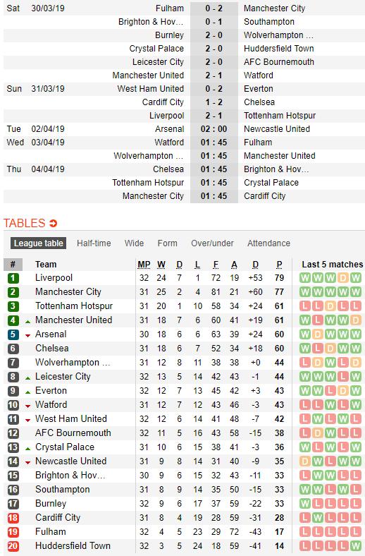 Thành Manchester chia 2 nửa vui buồn vì... đại chiến Liverpool 2-1 Tottenham - Ảnh 6.