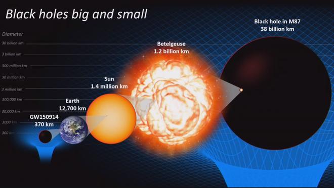 Lần đầu tiên trong lịch sử: Bắt được hố đen rộng 38 tỷ km - ảnh 2