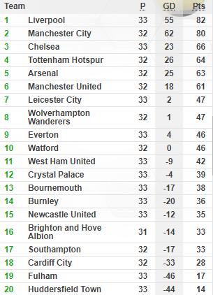 Hazard lập cú đúp, Chelsea bỏ cách Man United trong cuộc đua top 4 - Ảnh 2.