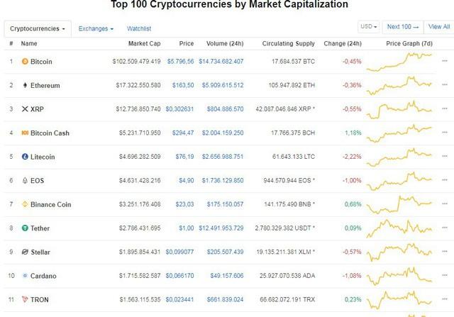 Bitcoin hạ nhiệt khiến loạt tiền ảo lao dốc - Ảnh 1.