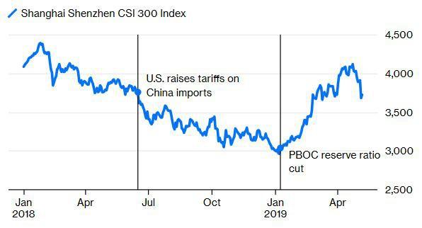 Đầu tư giá trị trở lại với Trung Quốc nhờ công của... ông Trump  - Ảnh 2.